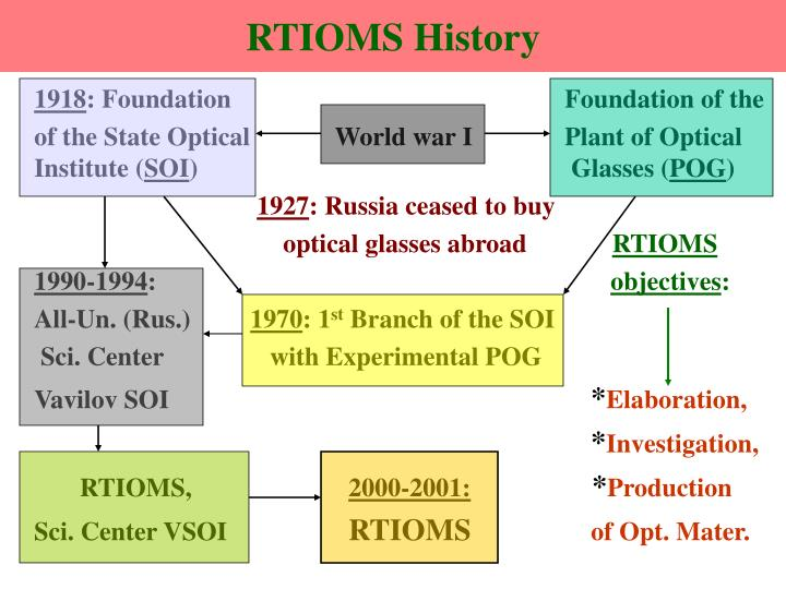 RTIOMS History