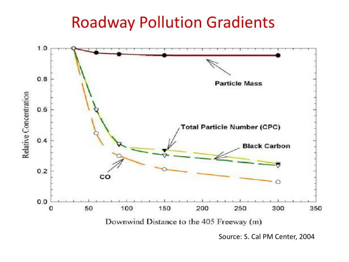Roadway Pollution Gradients