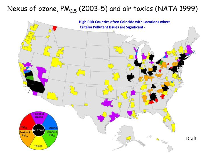 Nexus of ozone, PM