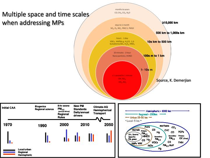 Multiple space and time scales