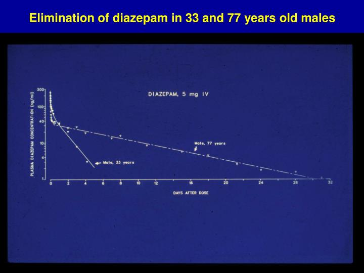 Elimination of diazepam in 33 and 77 years old males