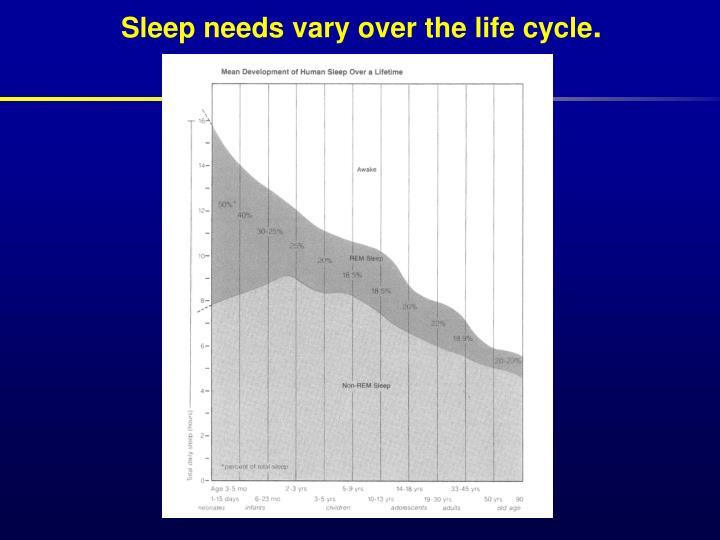 Sleep needs vary over the life cycle