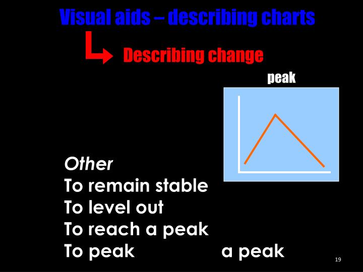 Visual aids – describing charts