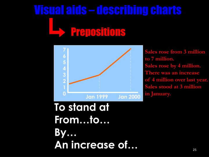 Visual aids – describing charts