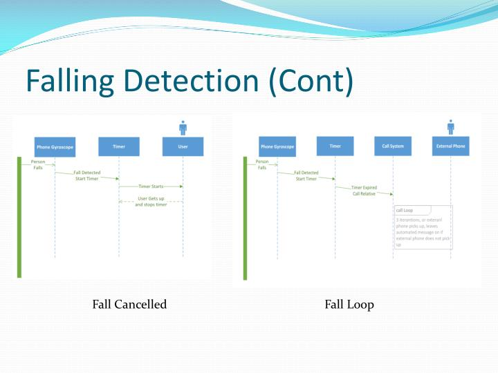 Falling Detection (Cont)