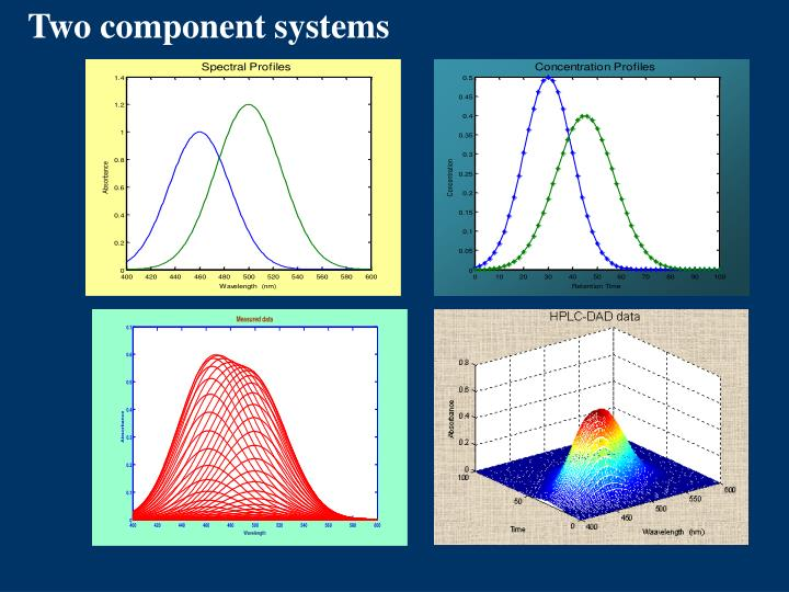 Two component systems