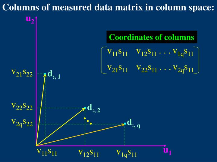 Columns of measured data matrix in column space: