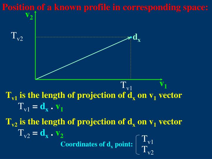 Position of a known profile in corresponding space: