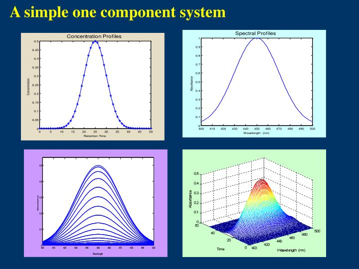 A simple one component system