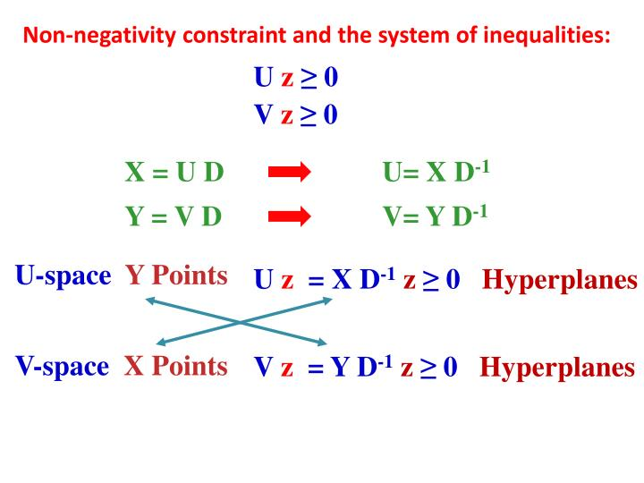Non-negativity constraint and the system of inequalities: