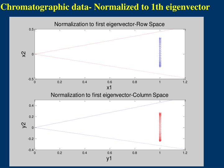 Chromatographic data- Normalized to 1th eigenvector