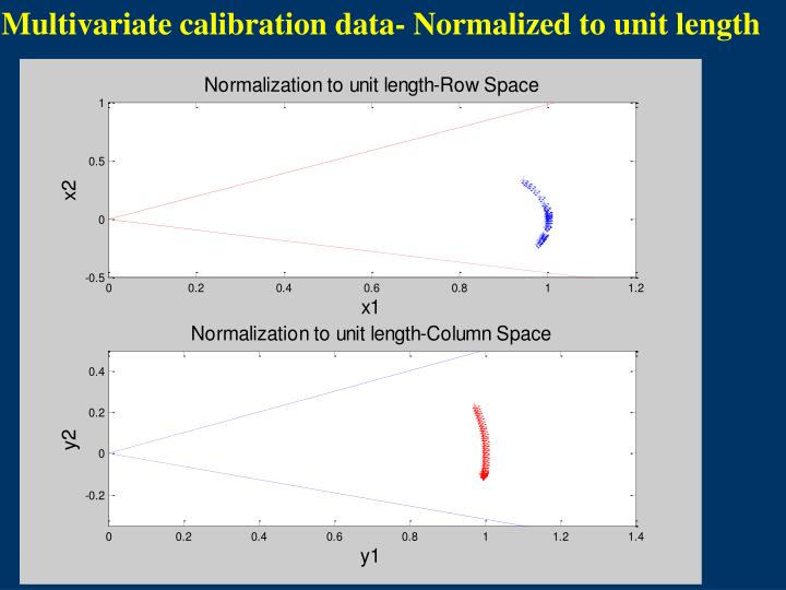 Multivariate calibration data- Normalized to unit length