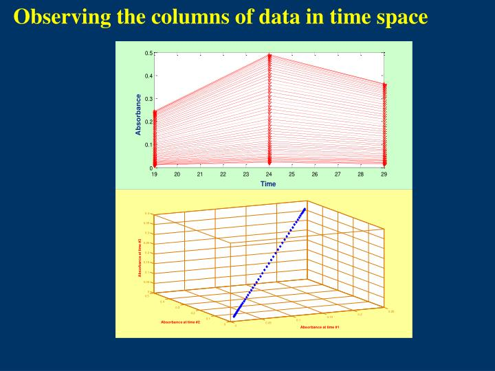 Observing the columns of data in time space