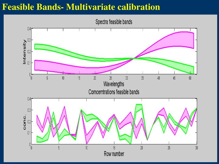 Feasible Bands- Multivariate calibration