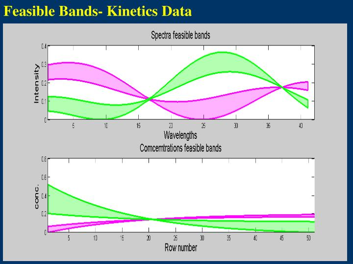 Feasible Bands- Kinetics Data