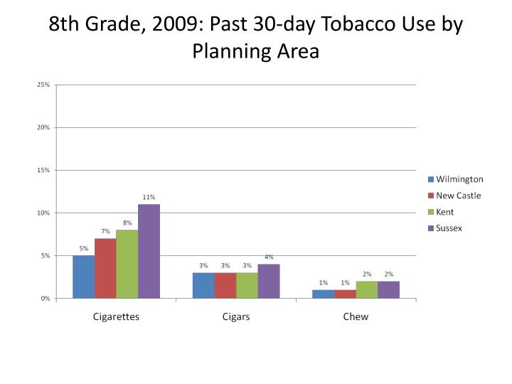 8th Grade, 2009: Past 30-day Tobacco Use by Planning Area