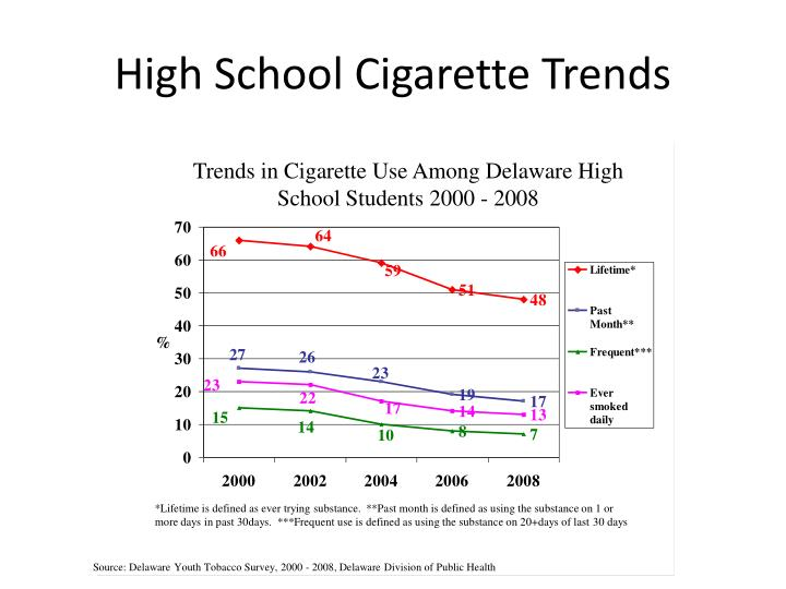 High School Cigarette Trends