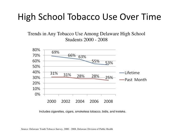High School Tobacco Use Over Time