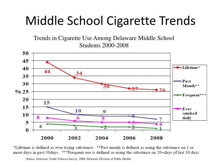 Middle school cigarette trends