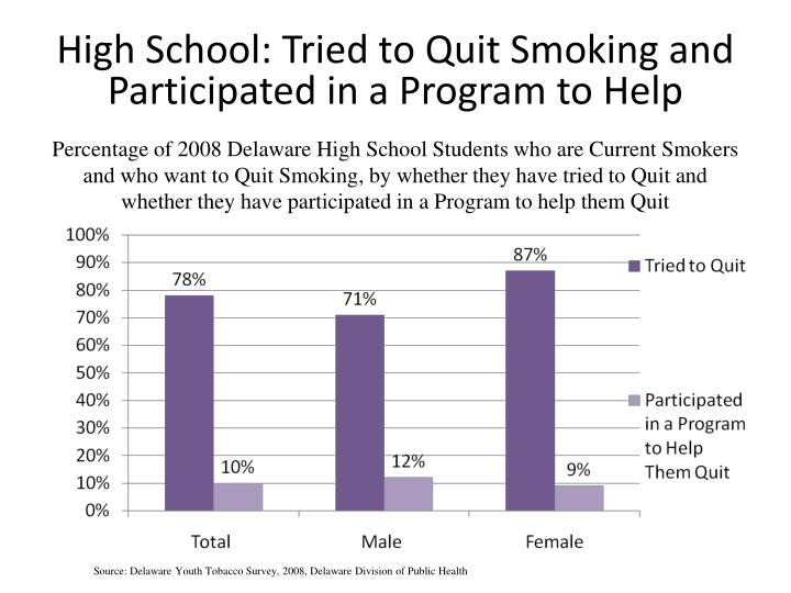 Percentage of 2008 Delaware High School Students who are Current Smokers and who want to Quit Smoking, by whether they have tried to Quit and whether they have participated in a Program to help them Quit