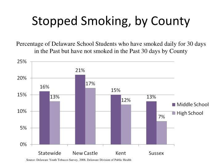 Stopped Smoking, by County