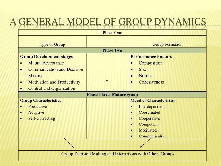 A General Model of Group Dynamics