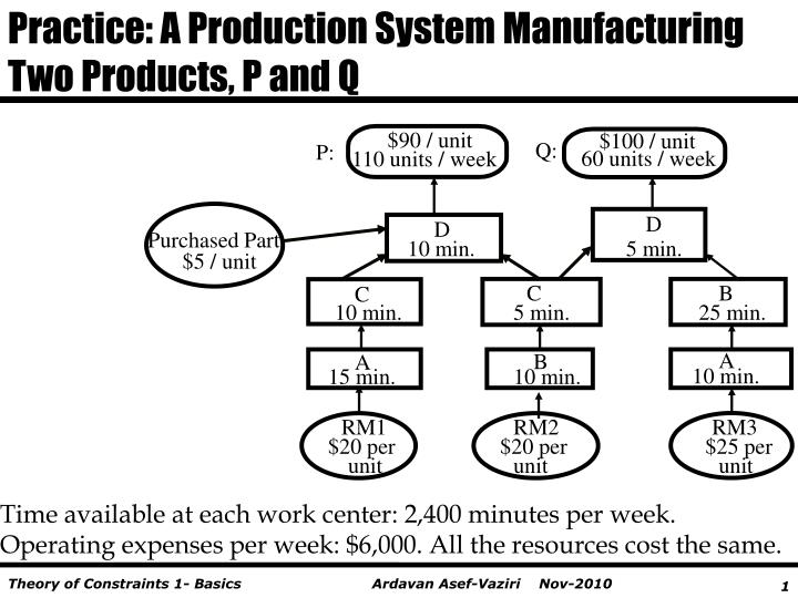 Practice: A Production System Manufacturing Two Products, P and Q