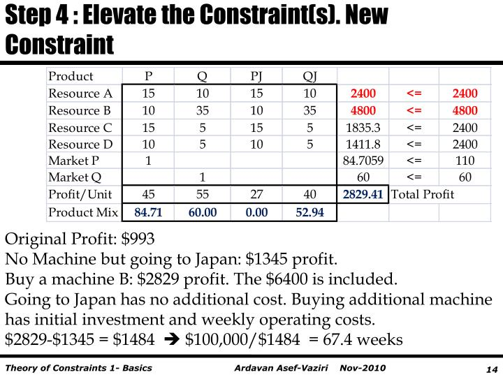 Step 4 : Elevate the Constraint(s). New Constraint
