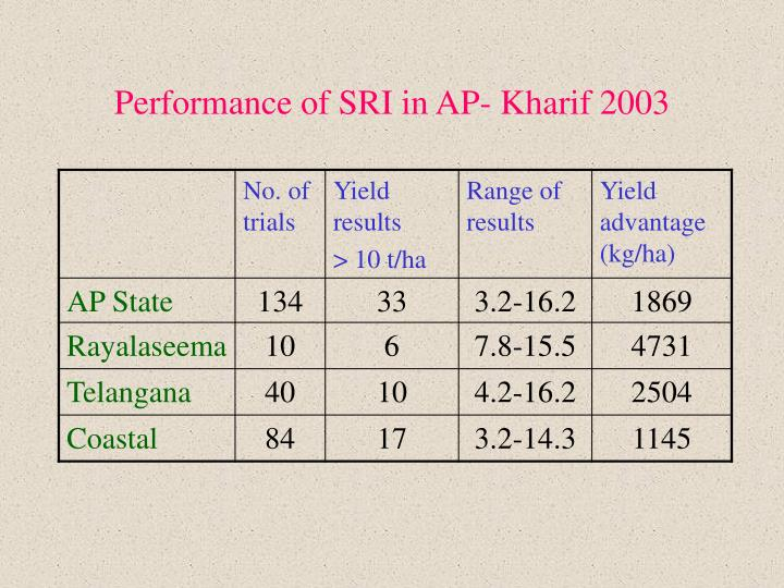Performance of SRI in AP- Kharif 2003