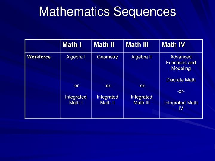 Mathematics Sequences