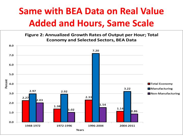 Same with BEA Data on Real Value Added and Hours, Same Scale