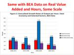 same with bea data on real value added and hours same scale