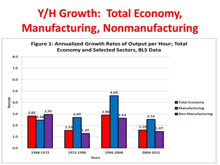 Y/H Growth:  Total Economy, Manufacturing, Nonmanufacturing