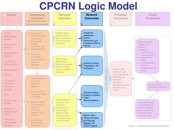 CPCRN Logic Model