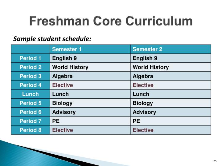 Freshman Core Curriculum