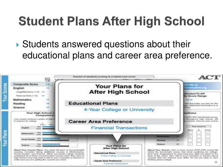 Student Plans After High School
