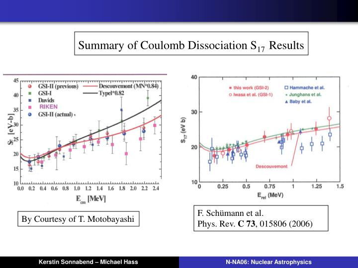Summary of Coulomb Dissociation S