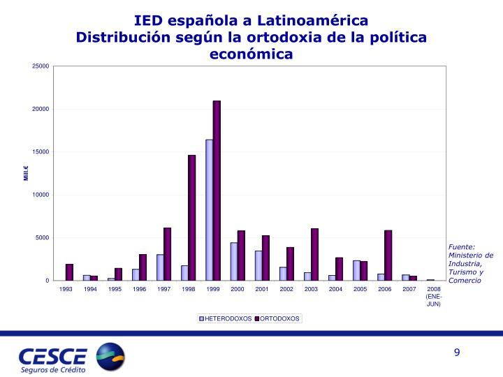 IED española a Latinoamérica