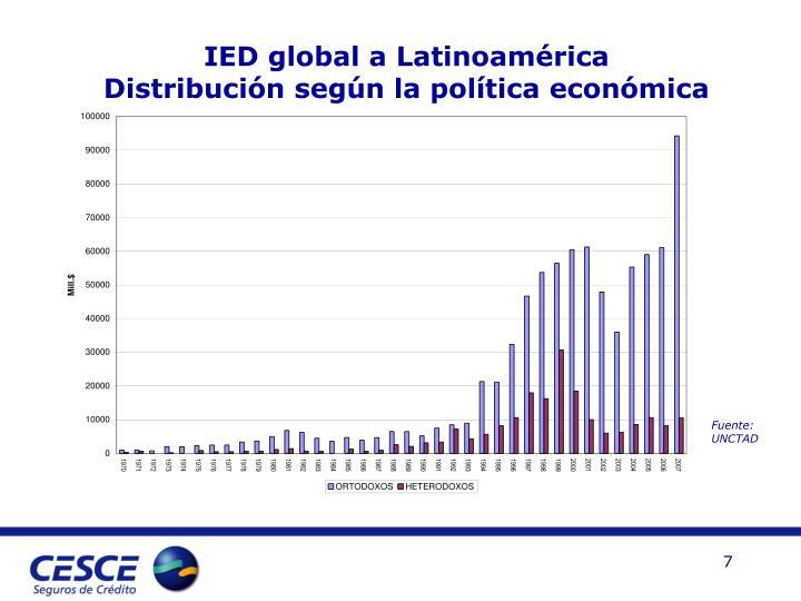 IED global a Latinoamérica