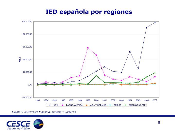 IED española por regiones