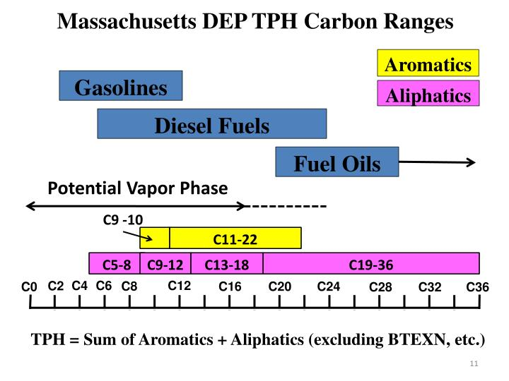 Massachusetts DEP TPH Carbon Ranges
