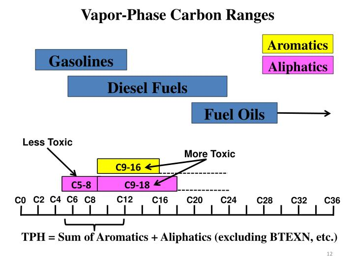 Vapor-Phase Carbon Ranges