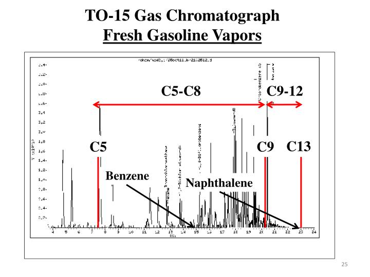 TO-15 Gas Chromatograph