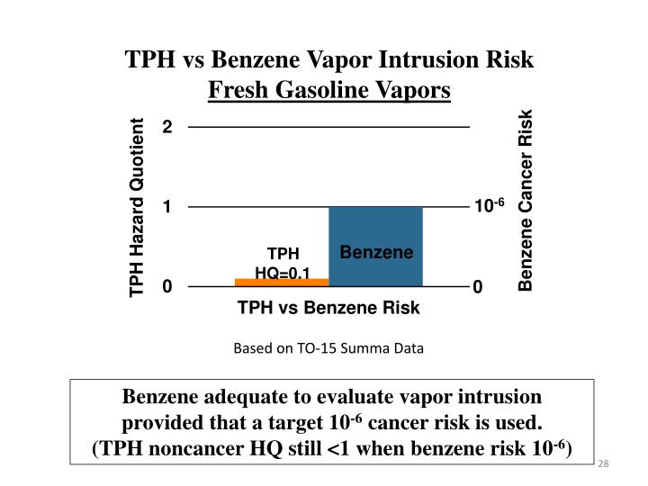 TPH vs Benzene Vapor Intrusion Risk