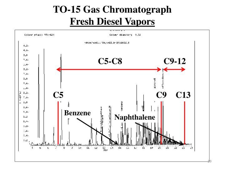 TO-15 Gas Chromatograph