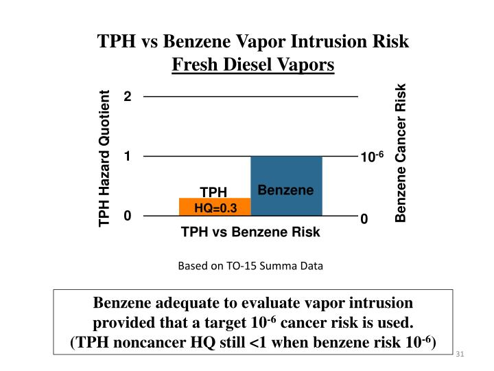 TPH vs Benzene Vapor Intrusion Risk