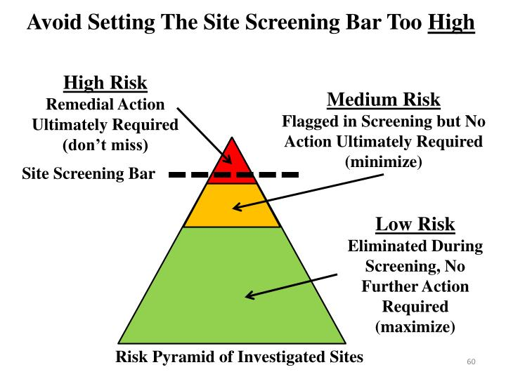 Avoid Setting The Site Screening Bar Too