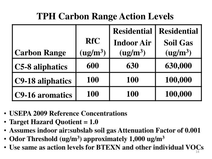 TPH Carbon Range Action Levels