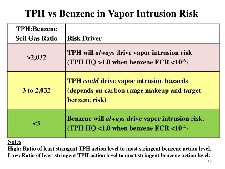 TPH vs Benzene in Vapor Intrusion Risk