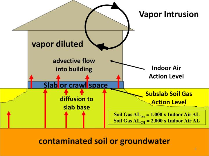 Vapor Intrusion